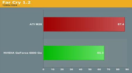 Mobilde masaüstü gücü - GeForce 6800 Go