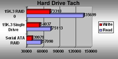Seagate  Cheetah 15K.3 Ultra320 SCSI sabit disk incelemesi