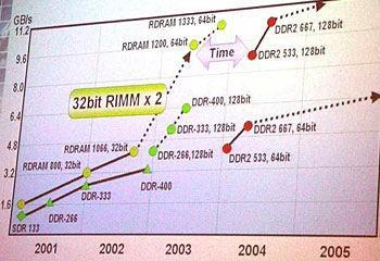 Samsung GDDR ve RDRAM yol haritaları