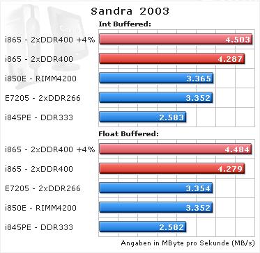 İlk Springdale DDR 400 benchmark'ı