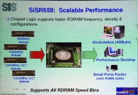 SIS R658: SIS'ten RDRAM desteği