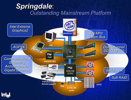 Silahlar çekildi, Nefesler tutuldu: Intel Springdale Chipset'in ilk testi
