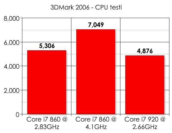 Intel Core i7 860 ile 4.1GHz'e hız aşırtmalı test sonuçları