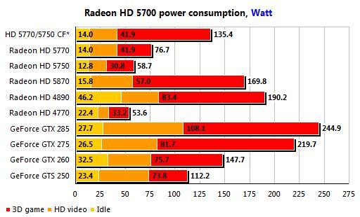 Olağandışı ikili: ATi Radeon HD 5750 ve HD 5770 ile asimetrik Crossfire testleri