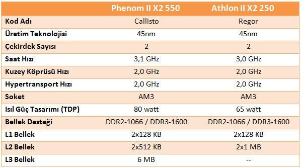 AMD'nin Phenom II X2 550BE ve Athlon II X2 250 işlemcileri fiyatlandı