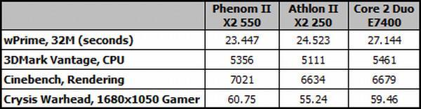 AMD'nin çift çekirdekli yeni işlemcileri