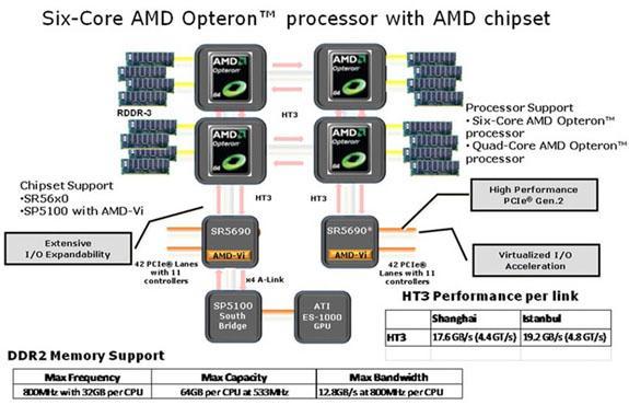 AMD Opteron işlemcileri için hazırladığı yeni yonga setlerini duyurdu