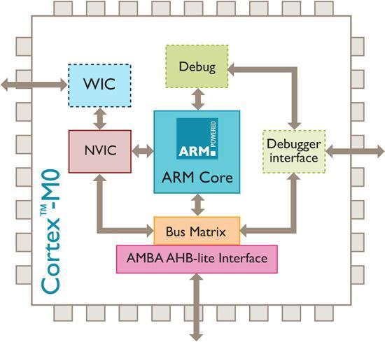ARM Cortex-M0 tabanlı çalışan ilk işlemci demosunu NXP gösteriyor