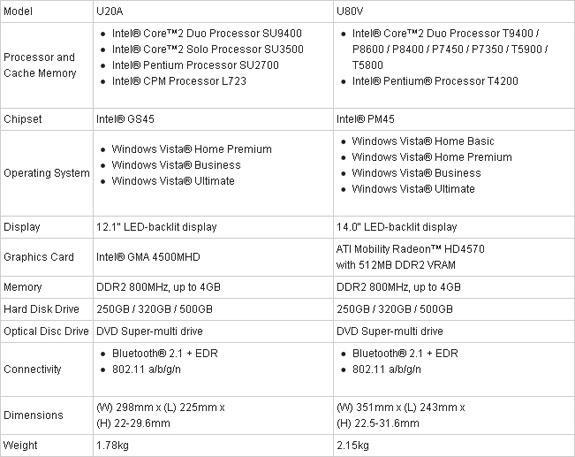 Asus, CULV platformunu kullanan U serisi dizüstü bilgisayarlarını tanıttı