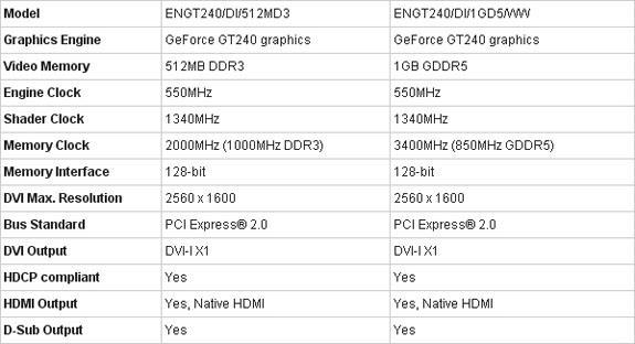 Asus GeForce GT 240 ve GeForce GTS 250 ile birlikte World of Warcraft veriyor