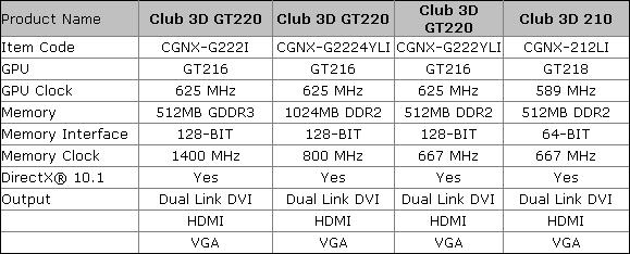 Club3D GeForce 210 ve GeForce GT220 modellerini duyurdu