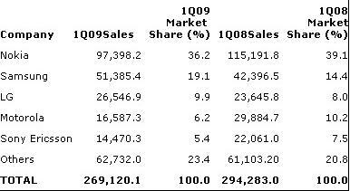 Gartner: Cep telefonu satışları düştü; akıllı telefon satışları artış gösterdi
