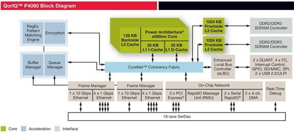 Freescale 8 çekirdekli yeni işlemcisini duyurdu