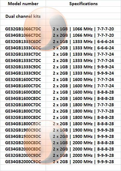 GeIL, Evo One serisi çift ve üç kanal DDR3 bellek kitlerini duyurdu
