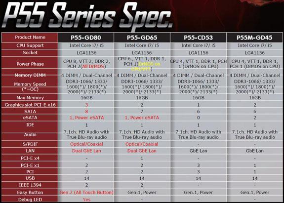 MSI'dan yeni nesil Intel işlemciler için P55 çipsetli 4 yeni anakart