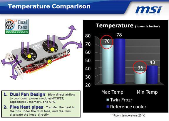 MSI, Twin Frozr soğutma sisteminin detaylarını açıkladı
