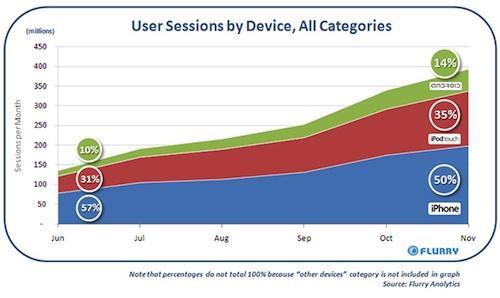 Araştırma: Apple, iPod Touch'la geleceğin iPhone kullanıcılarını hazırlıyor