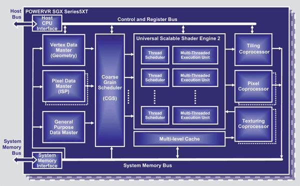 Akıllı telefonlarda çok çekirdekli GPU'lar ile konsol kalitesinde 3D performans