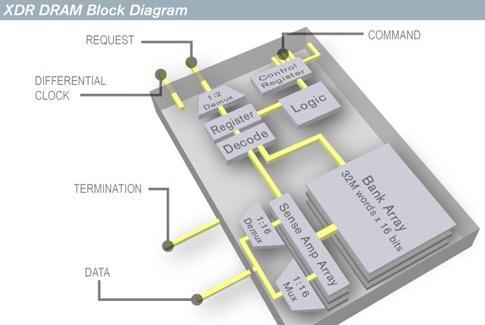Rambus, 100 milyonuncu XDR DRAM yongasının satıldığını açıkladı