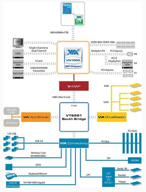 VIA'dan DirectX 10.1 destekli, HD video hızlandırabilen yeni çipset: VN1000