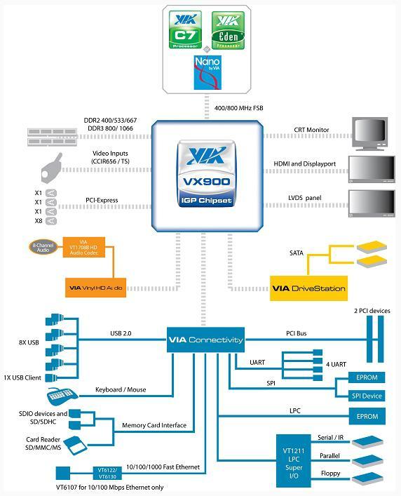 Samsung ve Lenovo, VIA VX900 tabanlı netbook hazırlıyorlar