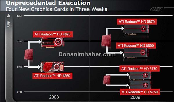 AMD-ATi: Benzersiz bir uygulama ile 3 haftada 4 yeni ekran kartı duyurduk!