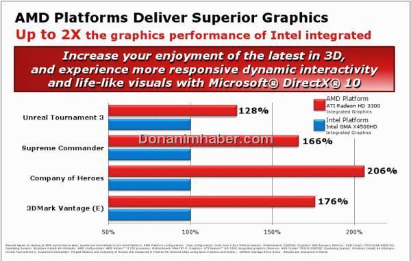 AMD: Platform bazında 2 kata varan oranda daha yüksek performans sunuyoruz