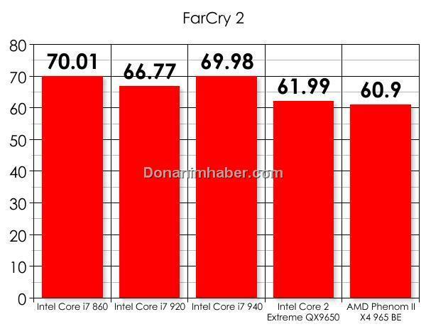 Türkiye'de ilk defa: Intel Core i7 860 ve Gigabyte P55-UD6 incelemesi