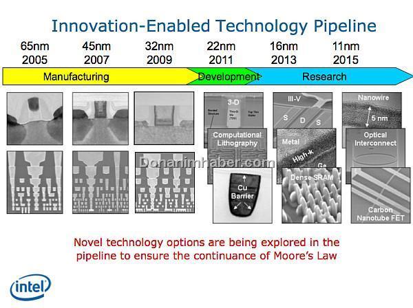 Intel: 22nm geliştirme aşamasında, 16nm ve 11nm için araştırmalarımız sürüyor