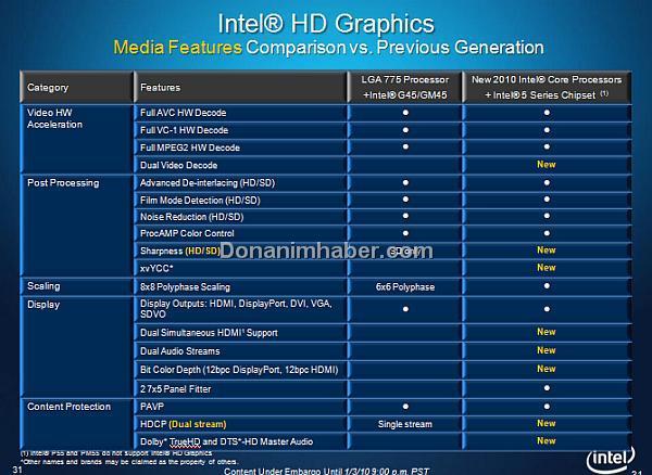 İşte yeni nesil Intel grafik yongasının özellikleri