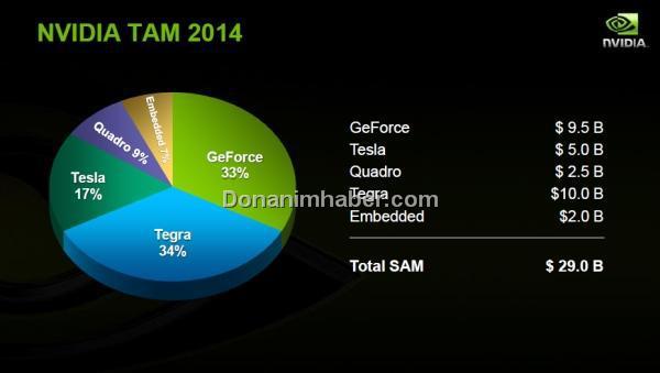 Nvidia Tegra projesinden 10 milyar dolar gelir bekliyor
