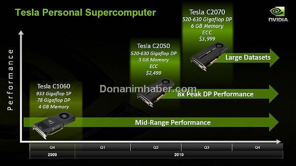 Nvidia Fermi tabanlı Tesla serisi ile yüksek kâr hedefliyor
