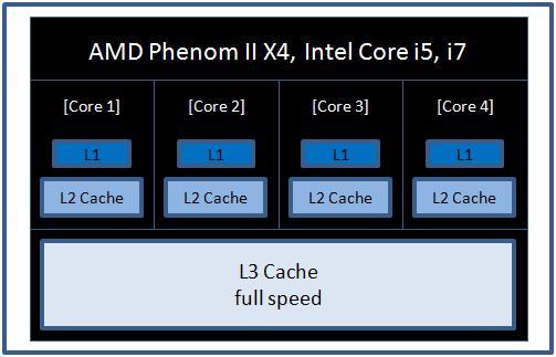 Athlon II X4, L3 önbelleğe gerçekten ihtiyaç var mı?