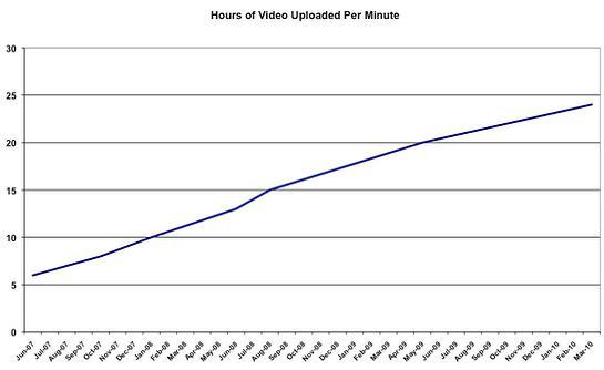 Youtube'a dakikada 24 saatlik video yükleniyor