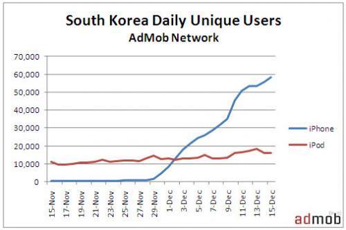 AdMob'un Kasım ayı Mobil Metrik Raporu: iPhone popülerliğini arttırmaya devam ediyor
