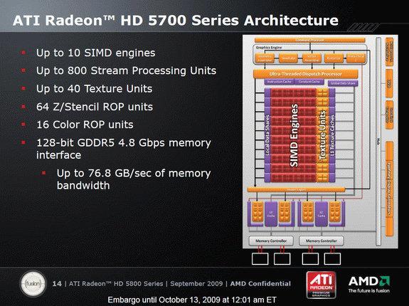 ATi Radeon HD 5700 serisi 720/800 paralel işlemci ve 16 ROP birimiyle geliyor