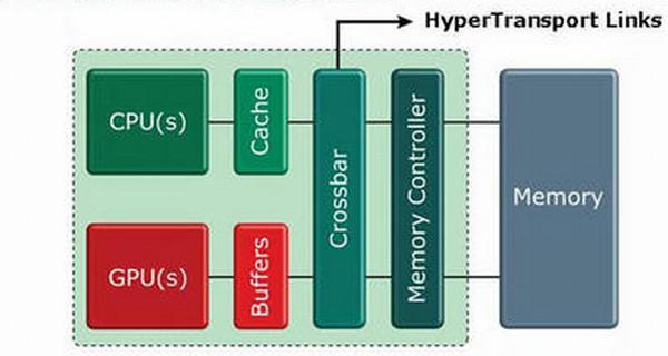 AMD: Entegre grafik özellikli Fusion işlemcileri 2011'de geliyor