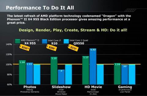 AMD'nin Phenom II X4 955 Black Edition işlemcisinde fiyat indirimi!