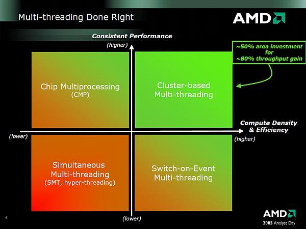 AMD Bulldozer mimarisinde SMT teknolojisine destek verecek