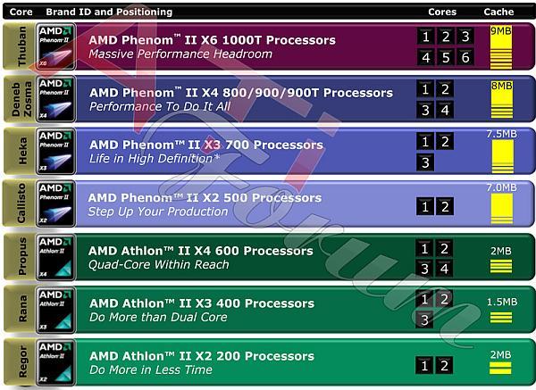AMD 6 çekirdekli Phenom II X6 işlemcilerini resmiyete kavuşturdu