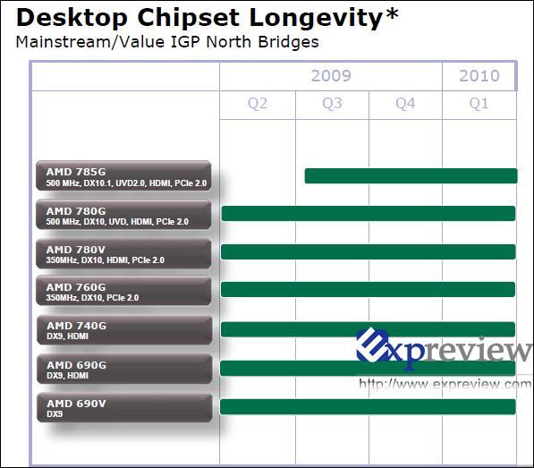 AMD'nin yonga seti yol haritası sızdırıldı; 890FX çipseti ve SB850'den ilk detaylar