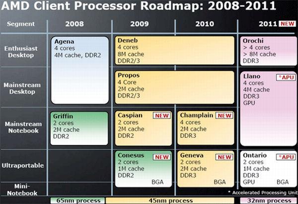AMD'nin Bulldozer kod adlı yeni nesil işlemci mimarisi 2011'de hazır