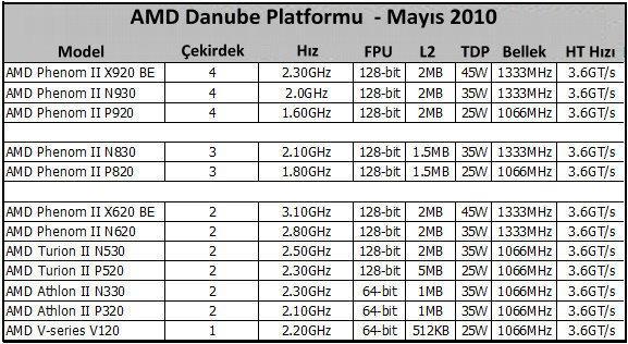Ve Phenom II işlemciler dizüstüne geliyor; AMD'den Danube platformu