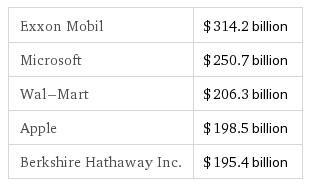 iPad'in çıkış tarihi duyruldu, Apple'ın değeri rekor kırdı
