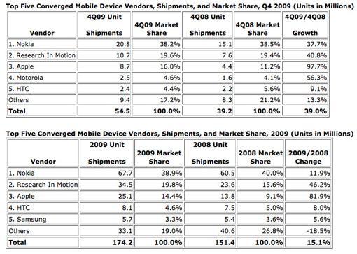 Akıllı telefon pazarında son durum: iPhone, BlackBerry ile arayı kapatıyor