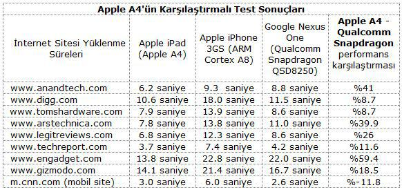 Apple A4: iPad'in beyni ne kadar hızlı ?