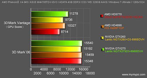 ATi Radeon HD 5770 için karşılaştırmalı 3DMark sonuçları yayımlandı
