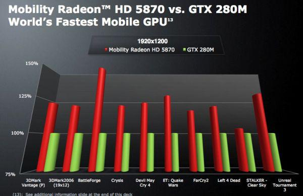 Asus G73JH-X1; Mobility Radeon HD 5870'li ilk notebook