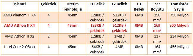AMD Athlon II X4 620; 99$'a satışa sunulan dört çekirdekli ilk işlemci testte!
