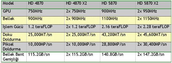 ATi HD 5870'te 1200x paralel işlem birimi